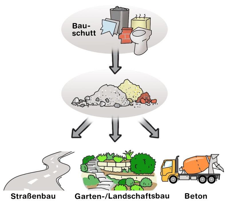 Recycling von Bauabfällen