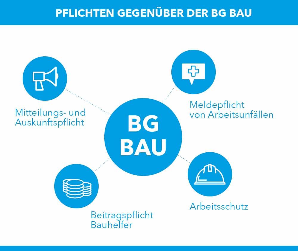 Pflichten gegenüber der BG-Bau