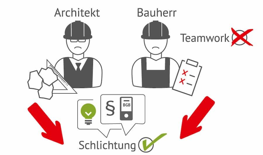 Bauherr und Architekt: Bei Ärger Mediation oder Schlichtung möglich