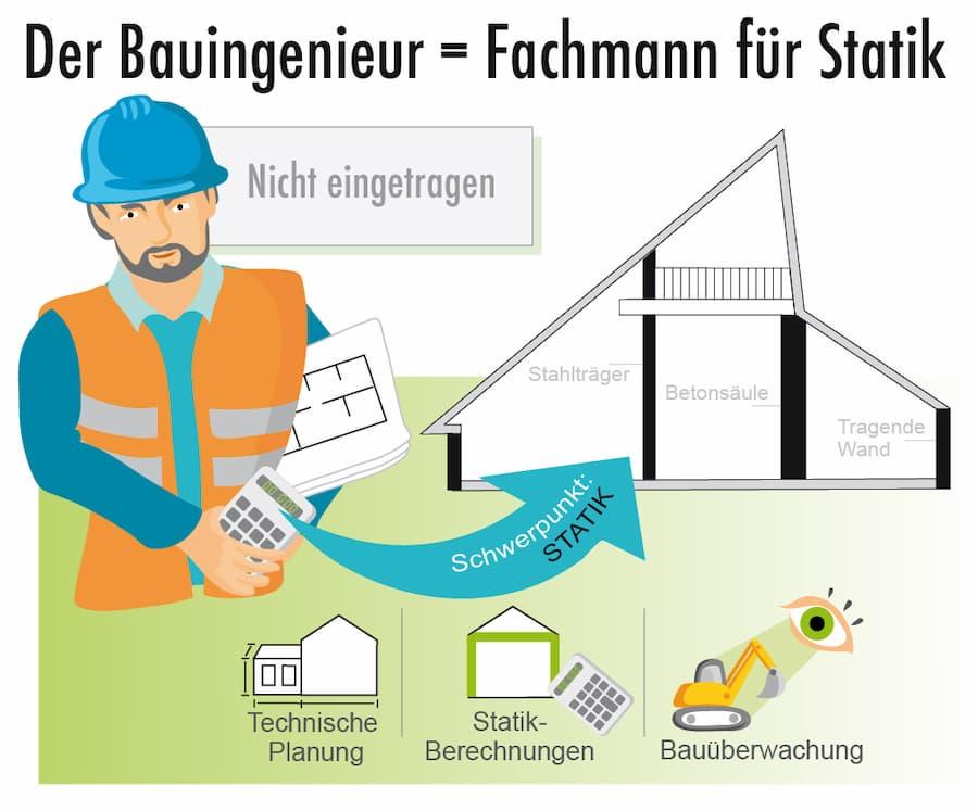 Aufgaben eines Bauingenieurs
