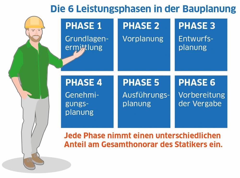 Die sechs Leistungsphasen in der Bauplanung