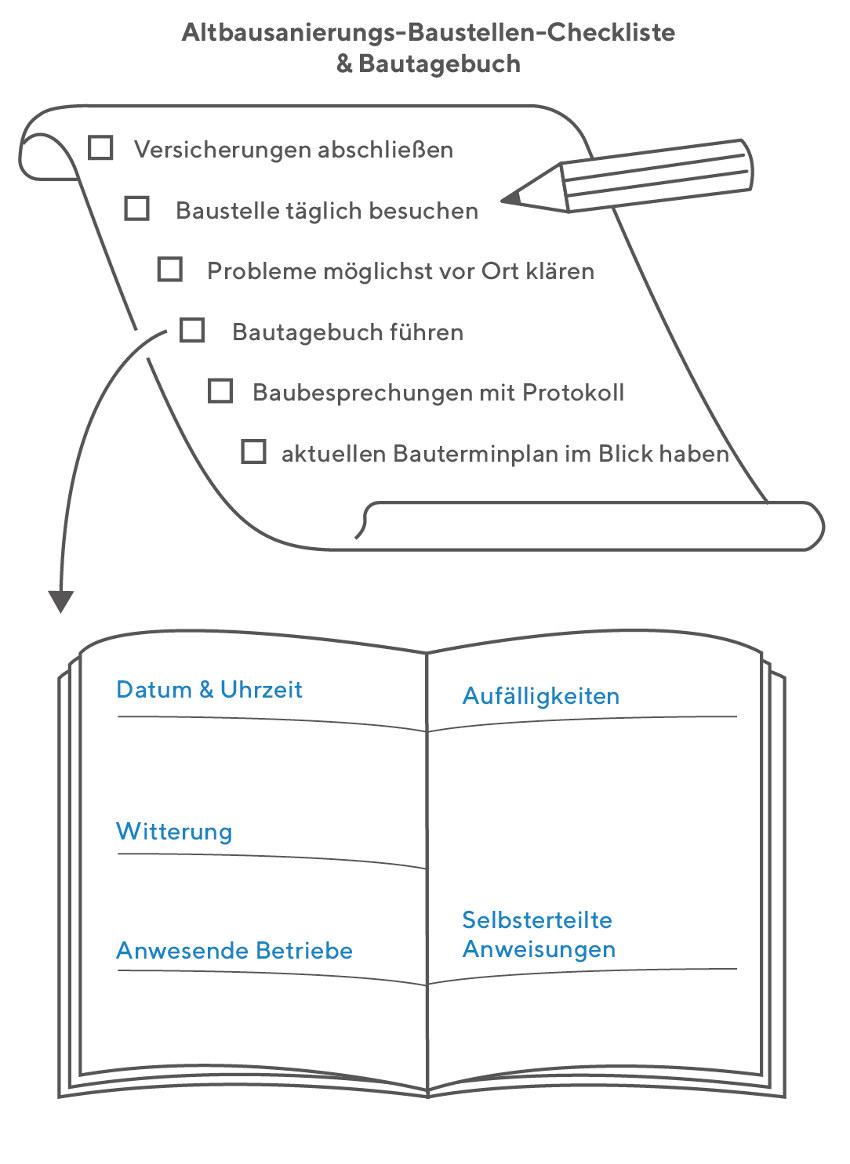 Altbausanierung: Bautagebuch führen