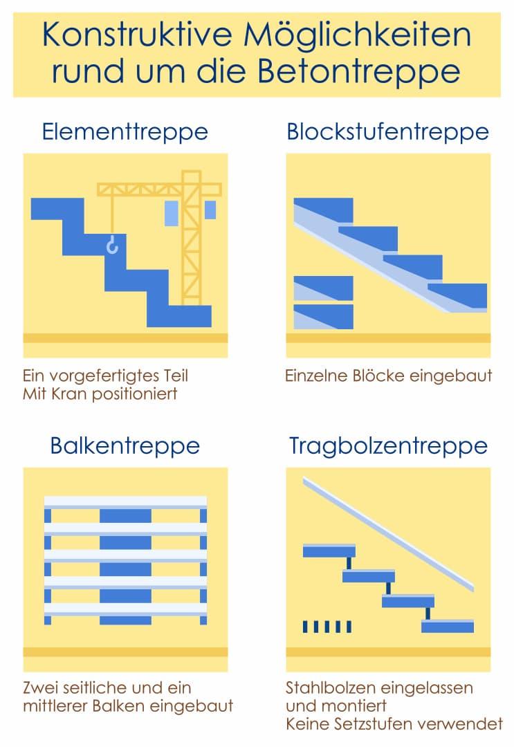Betontreppe: Arten der Konstruktion