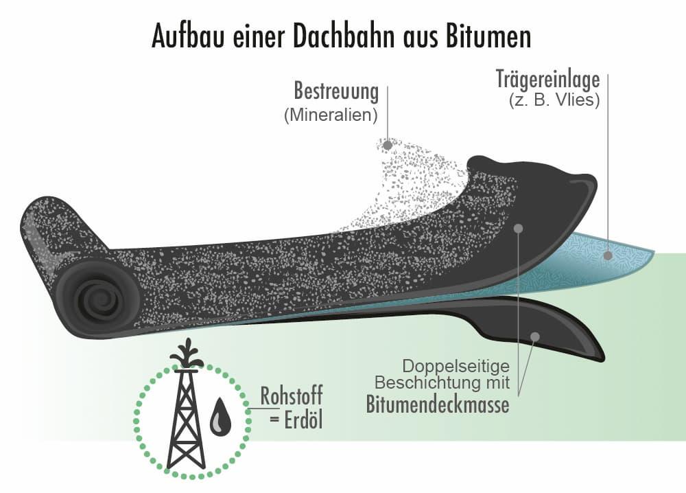 Aufbau einer Dachbahn aus Bitumen