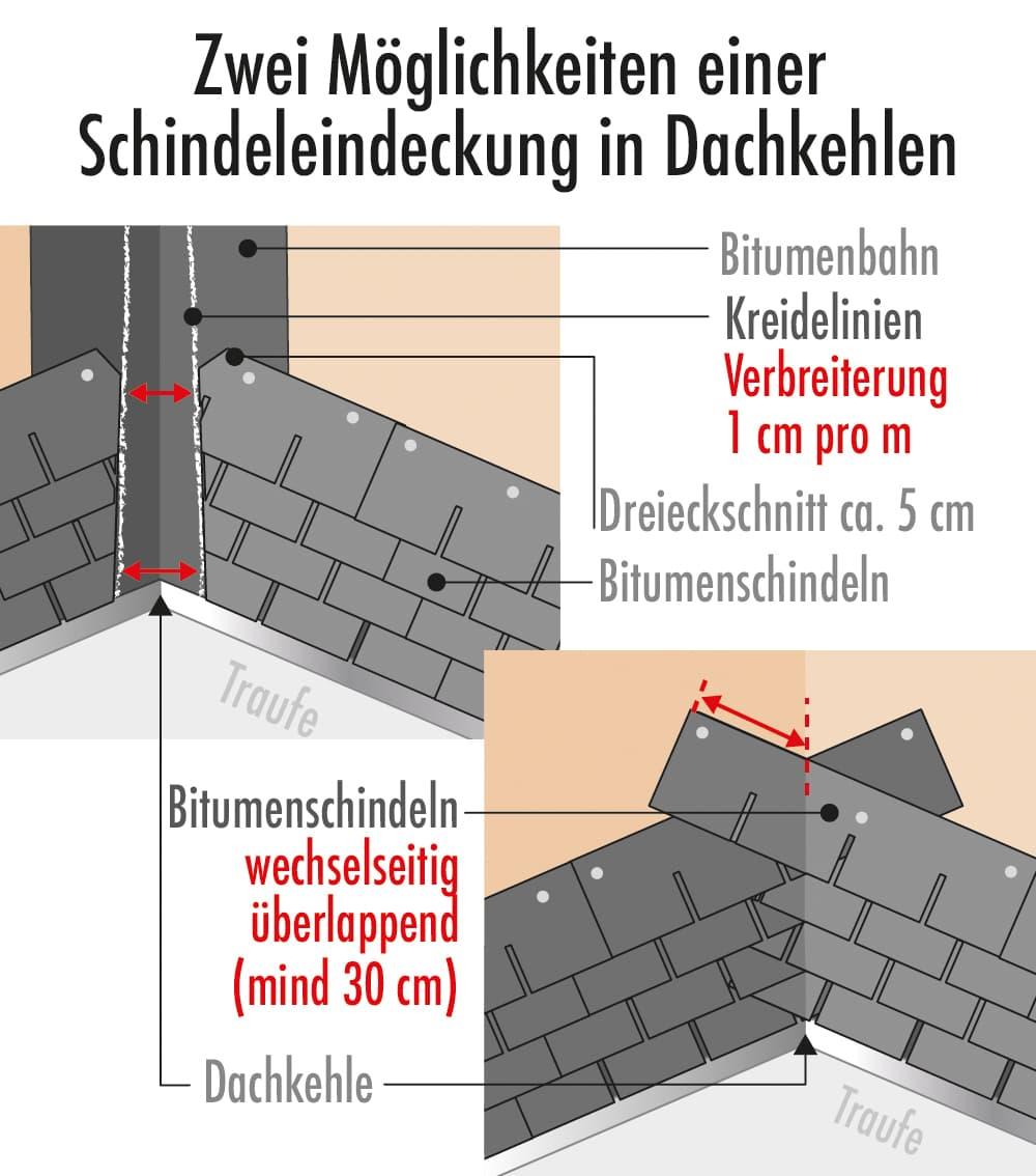 Zwei Möglichkeiten einer Schindeleindeckung in Dachkehlen