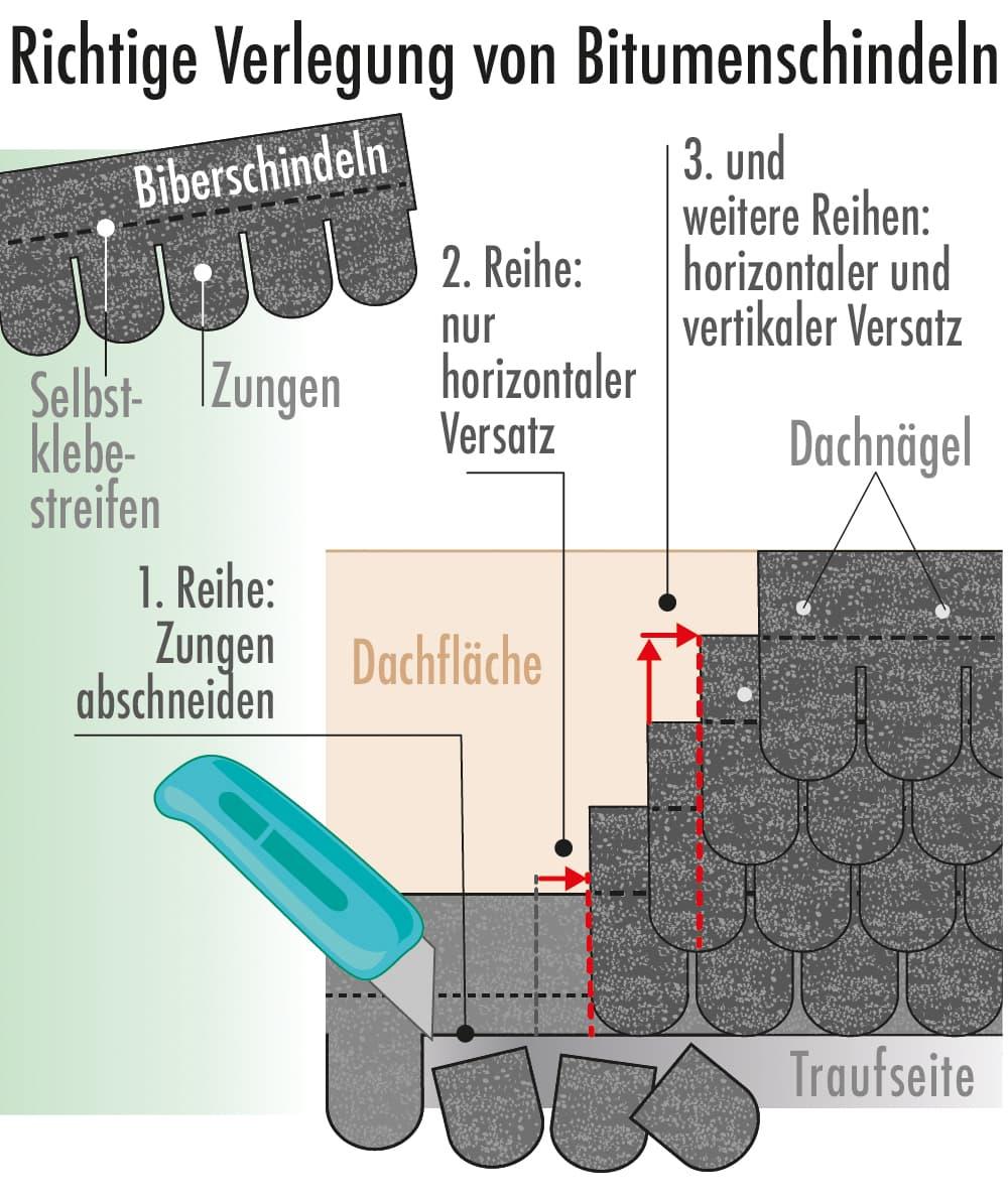 Richtige Verlegung von Bitumenschindeln