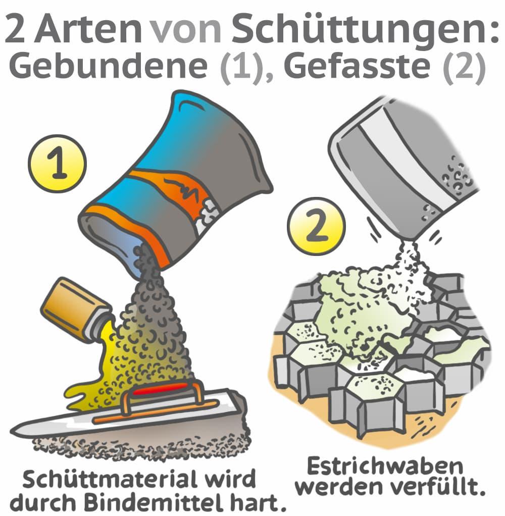 Zwei Arten von Ausgleichsschüttungen: Gebunden oder gefasst