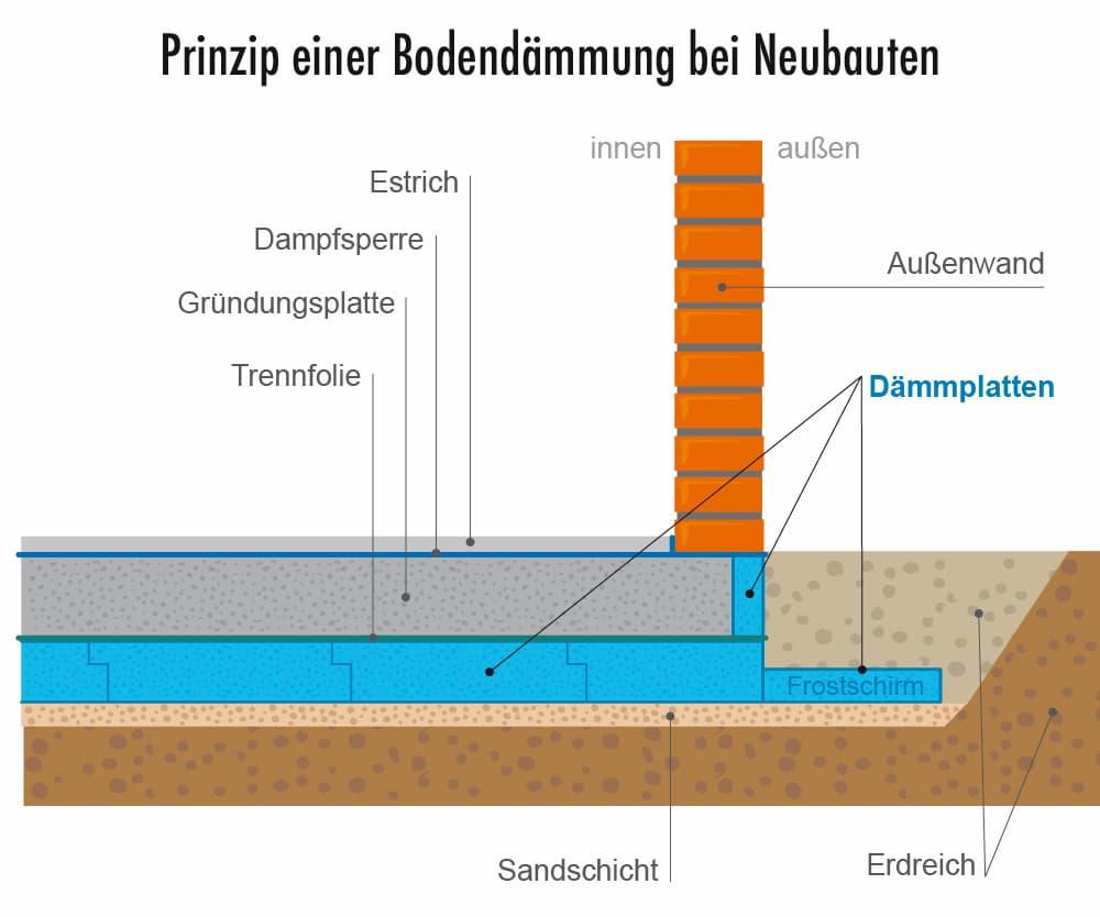 Prinzip einer Bodendämmung im Neubau