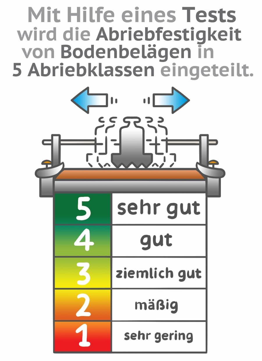 Bodenbelag: Die Abriebfestigkeit eines Belags wird bestimmt