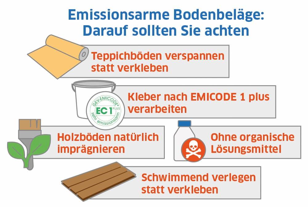 Emissionsarme Bodenbeläge: Darauf sollten Sie achten