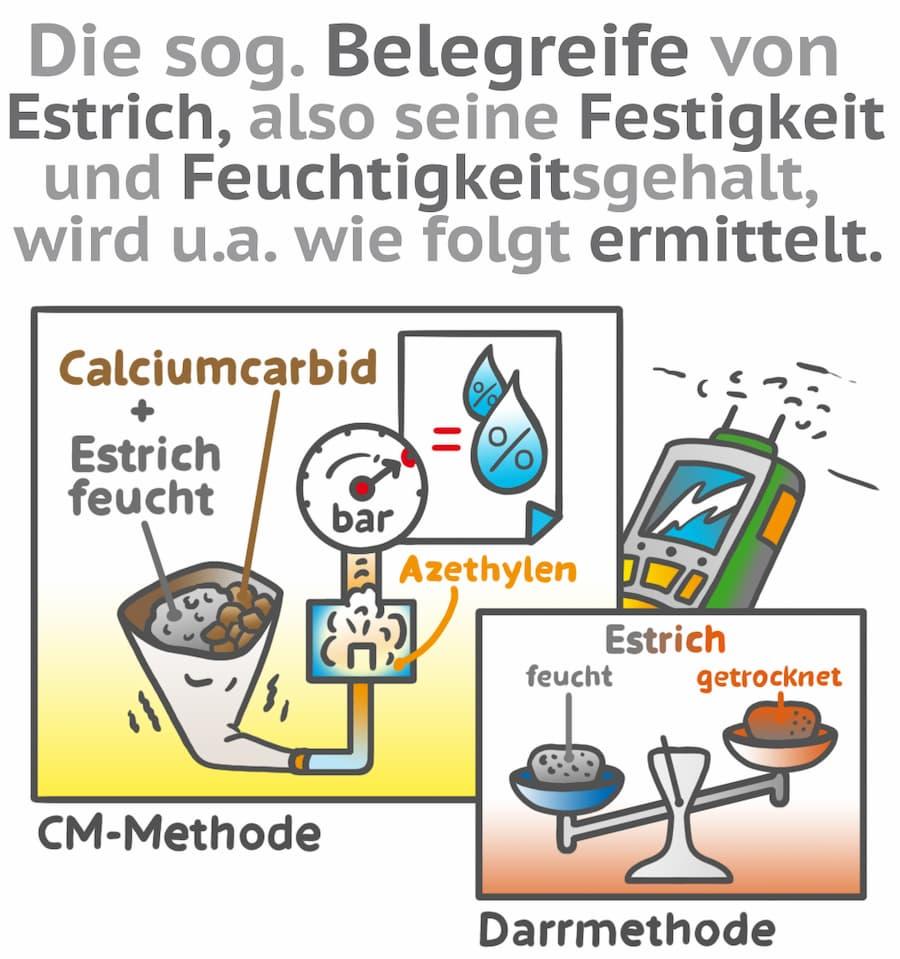 Die Belegreife von Estrich kann mit unterschiedlichen Verfahren ermittelt werden