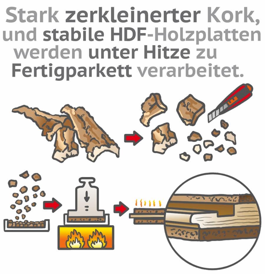 Herstellung von Kork-Fertigparkett