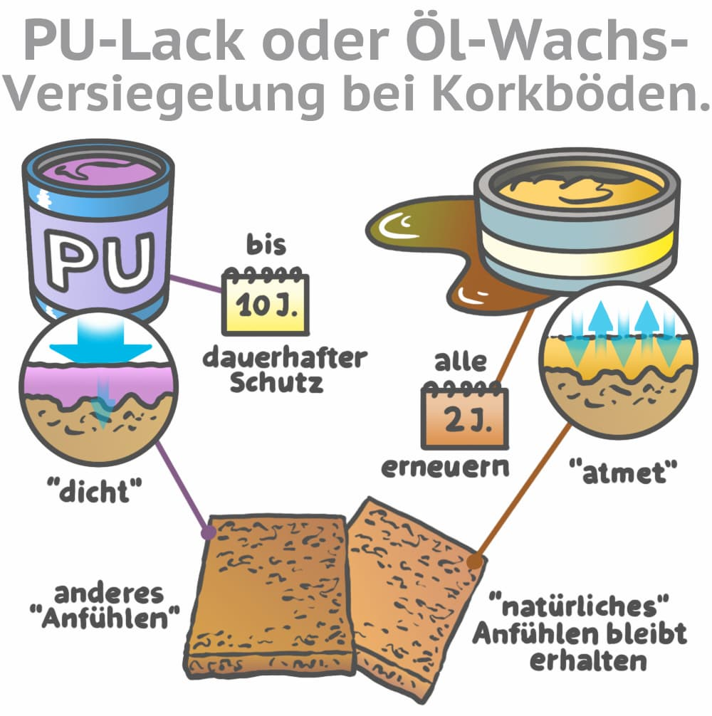 Korkböden versiegeln: PU-Lack oder Öl bzw. Wachs