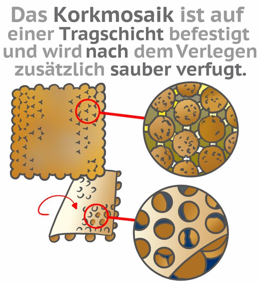 Herstellung von Korkmosaik