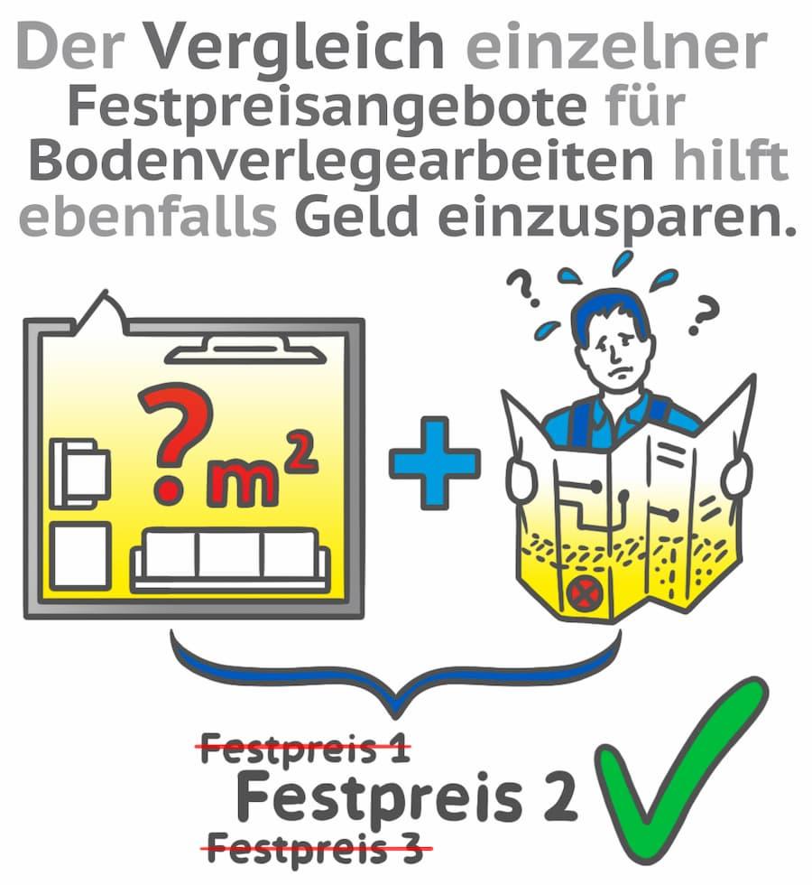 Bodenbelag: Am besten Fixpreis für Material und Verlegung vereinbaren