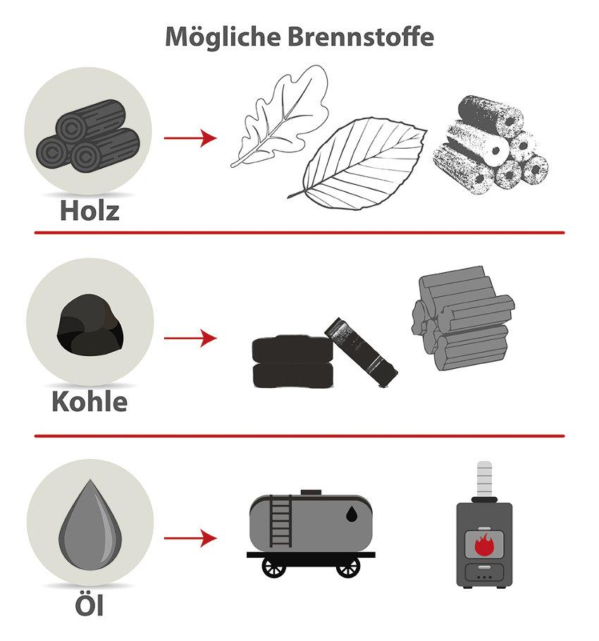 Mögliche Brennstoffe für Kamin und Ofen