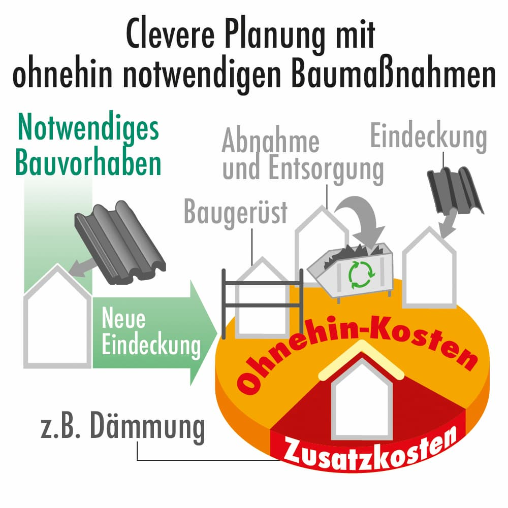 Clevere Planung mit ohnehin notwendigen Baumaßnahmen
