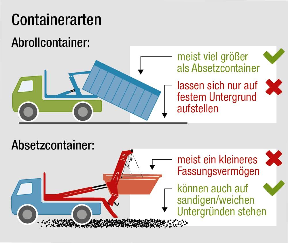 Containerarten im Überblick