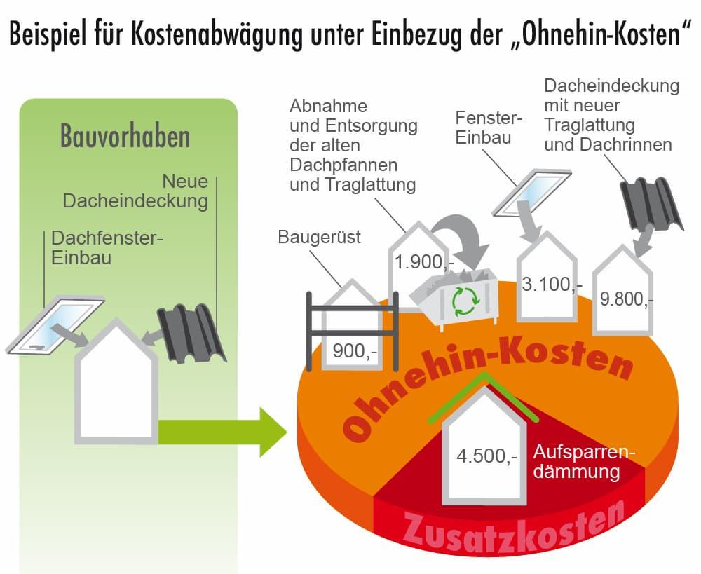 Dach Aufsparrendämmung: Kosten