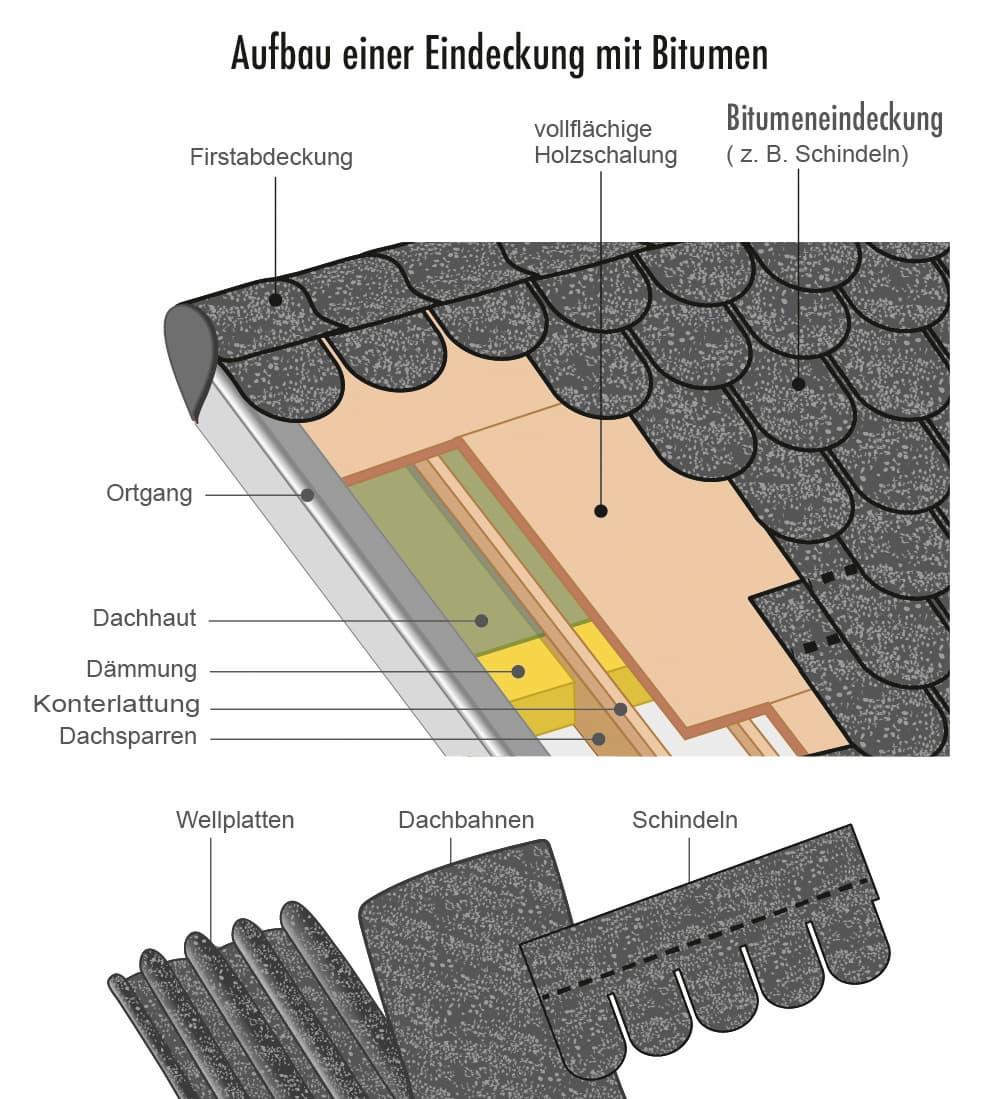 Aufbau einer Dacheindeckung aus Bitumen