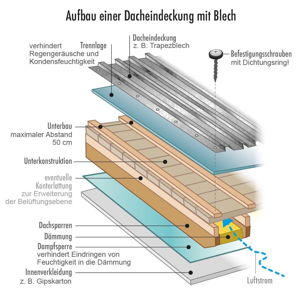 Aufbau einer Dacheindeckung aus Blech