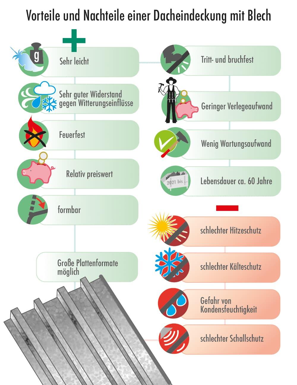 Blechdach: Vorteile und Nachteile