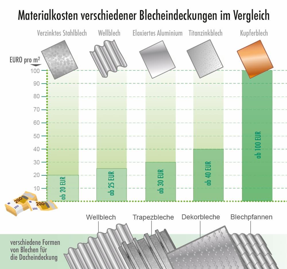 Materialkosten verschiedener Blecheindeckungen