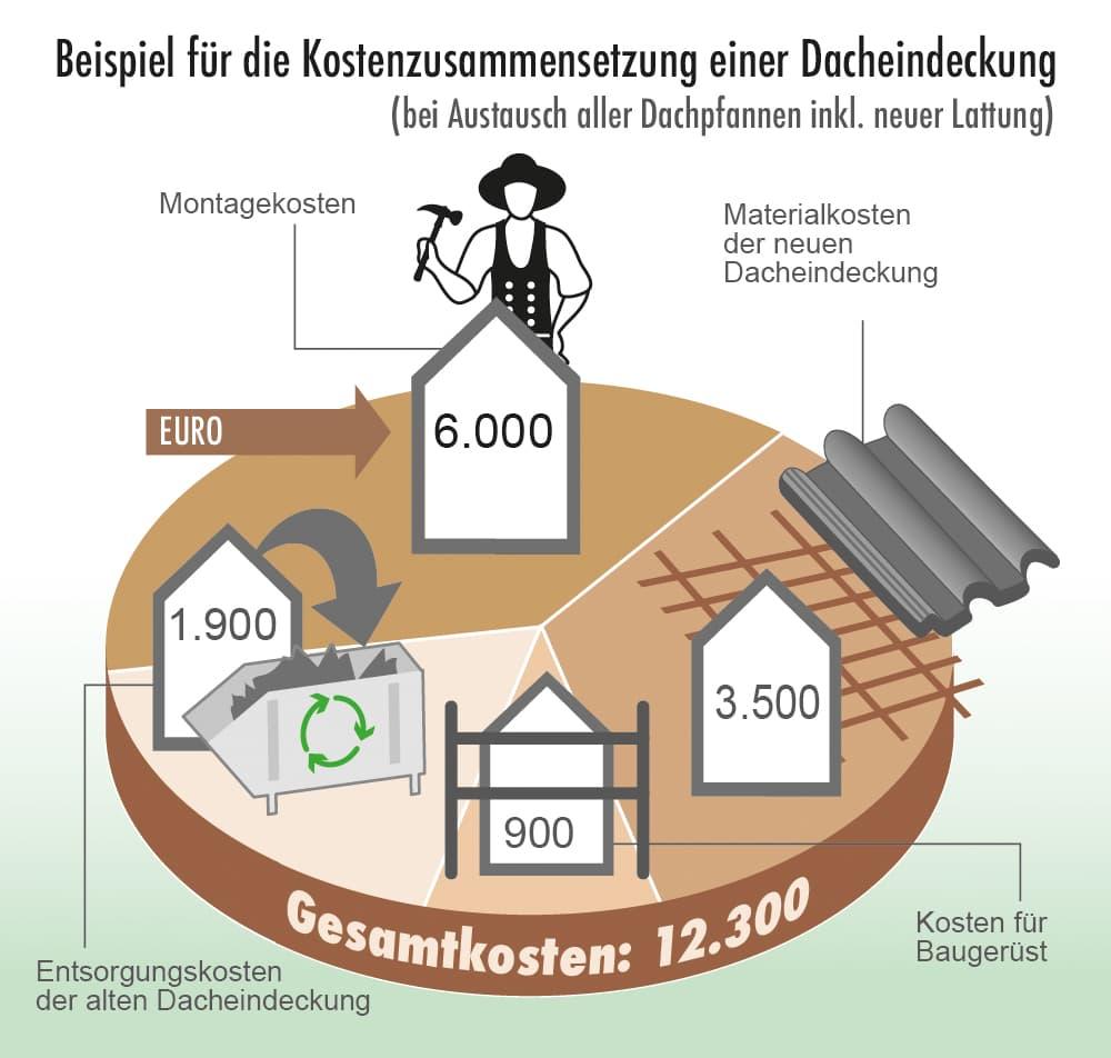 Beispiel für die Kostenzusammensetzung einer Dacheindeckung
