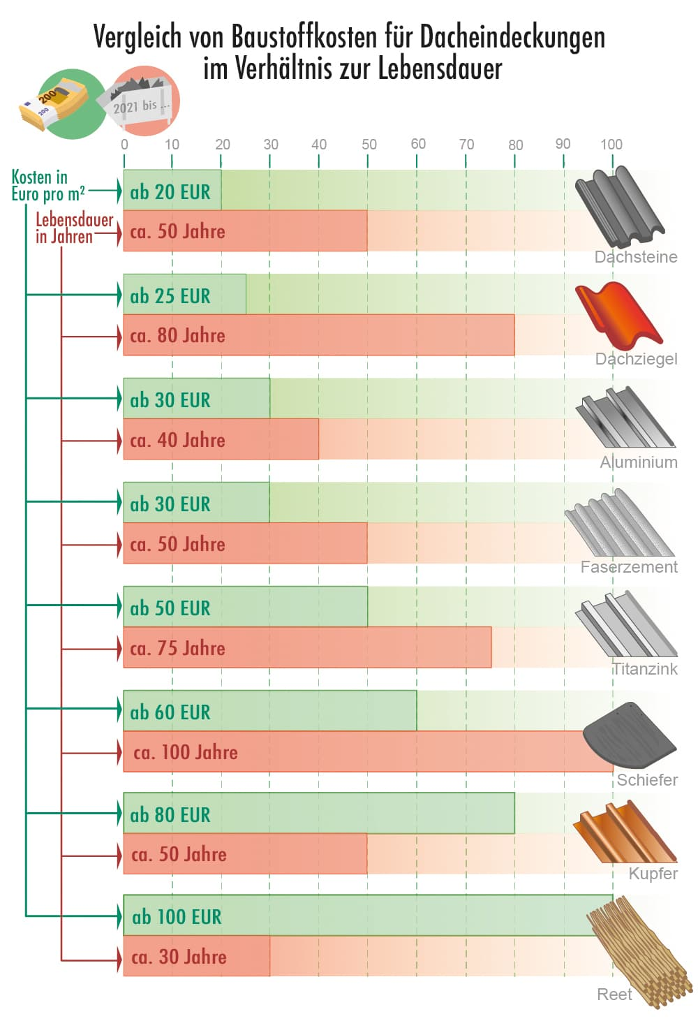 Kosten einer Dacheindeckung mit Bezug zur Lebensdauer