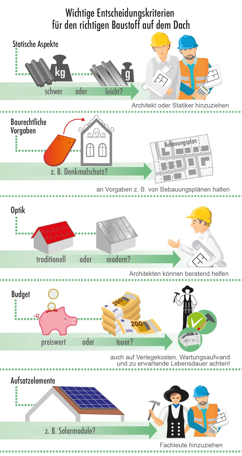 Entscheidungskriterien für die richtige Dacheindeckung