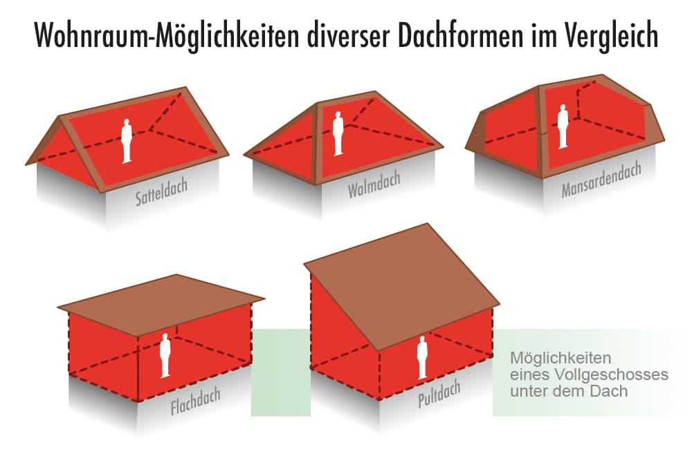 Wohnraum Möglichkeiten verschiedener Dachformen