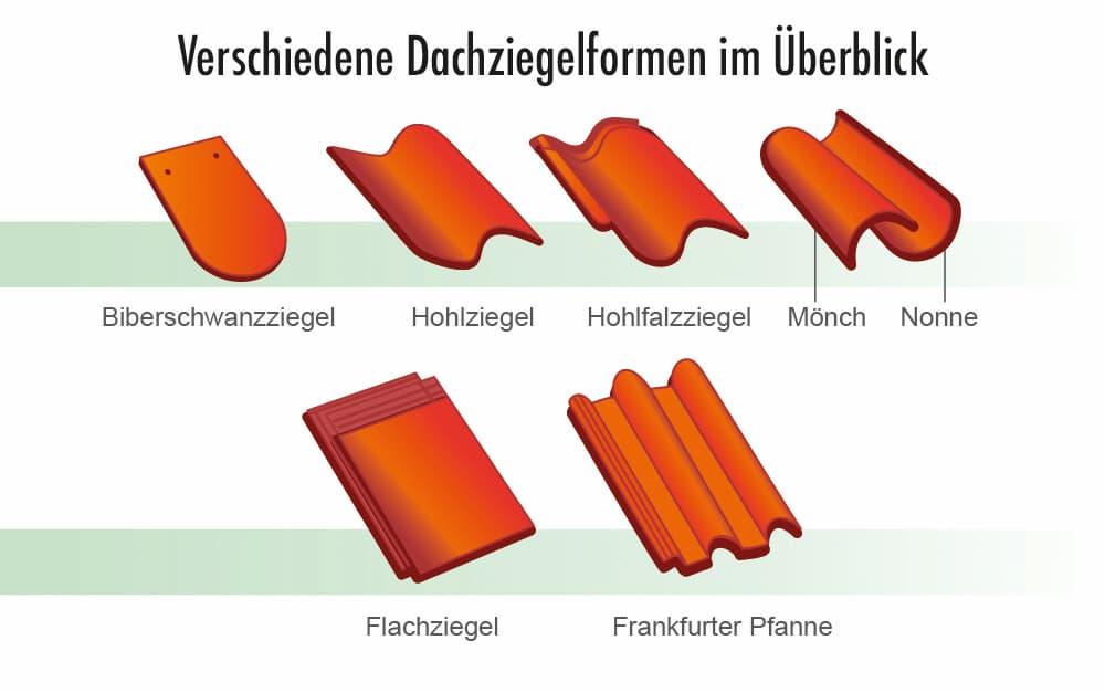 Verschiedene Dachziegelformen im Überblick