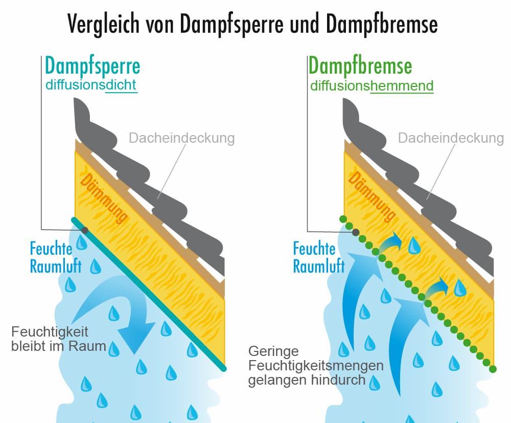 Vergleich Dampfsperre und Dampfbremse