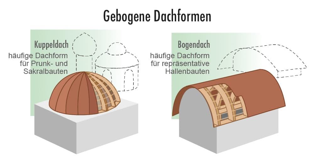 Exoten unter den Dachformen: Gebogene Dachformen