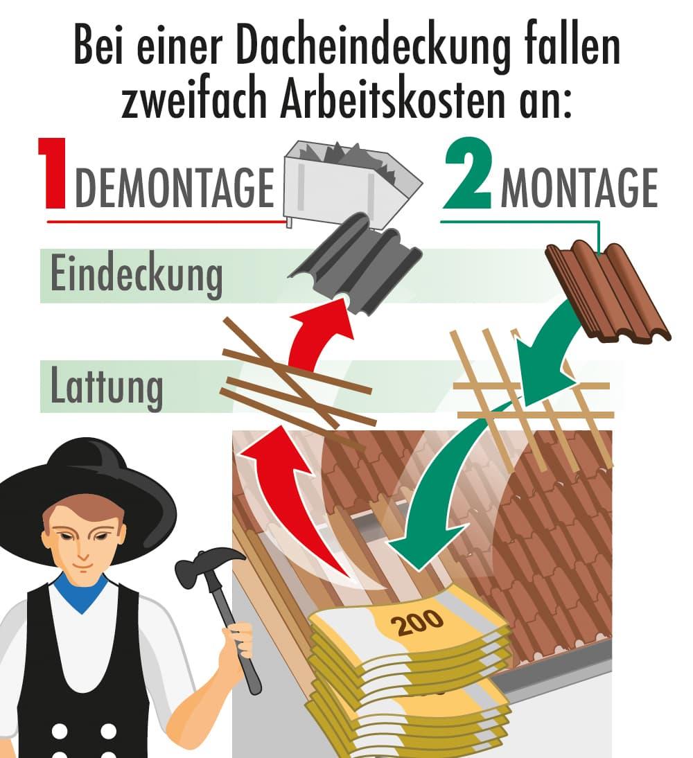 Bei einer Dacheindeckung fallen zweifach Arbeitskosten an