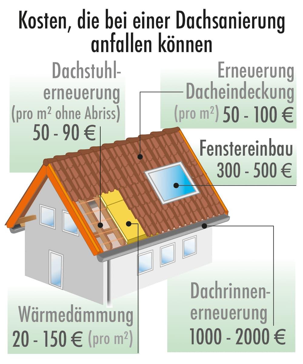 Kosten die bei einer Dachsanierung anfallen: Beispiele