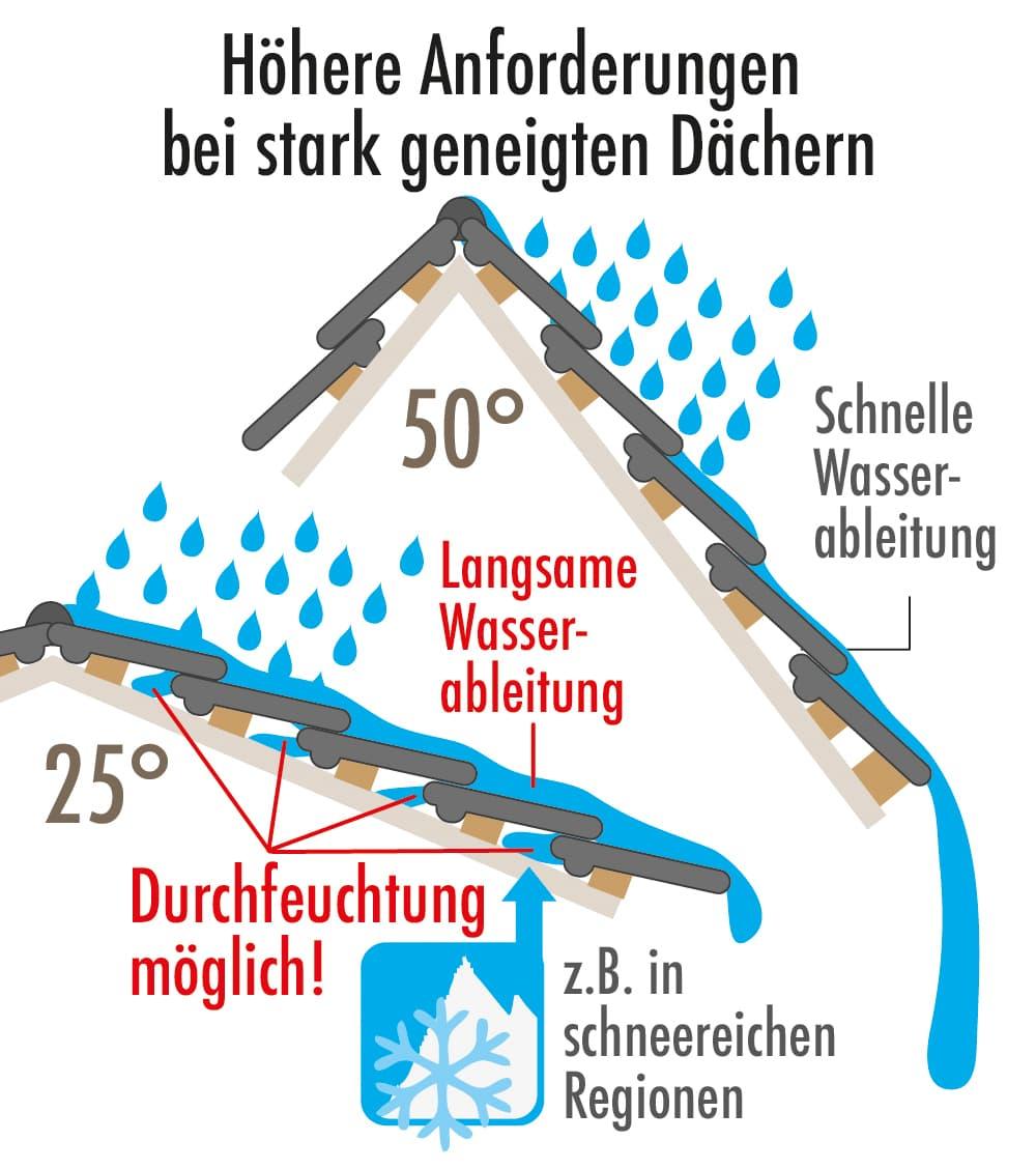 Höhere Anforderungen bei stark geneigten Dächern