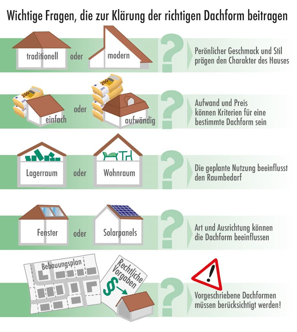 Wichtige Fragen zur Klärung der richtigen Dachform