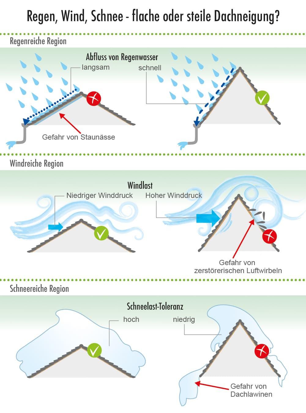 Steildach: Flache oder steile Dachneigung?