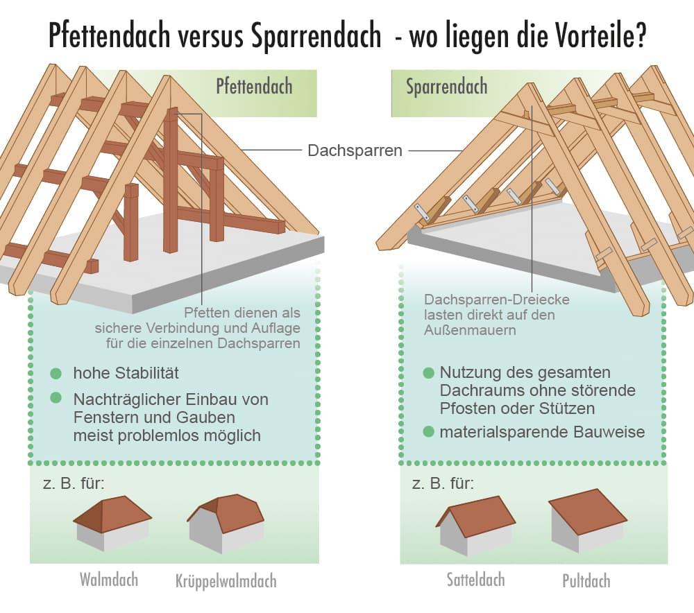Vergleich Pfettendach und Sparrendach