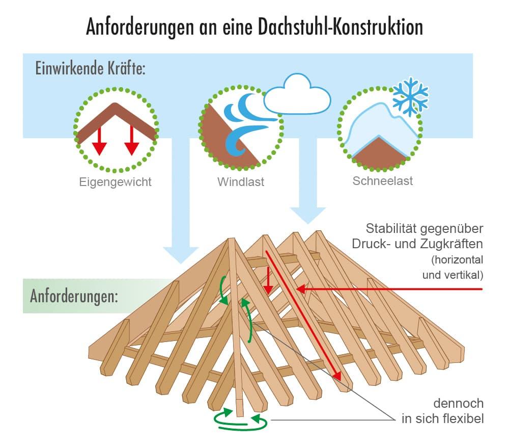 Anforderungen an eine Dachstuhl-Konstruktion