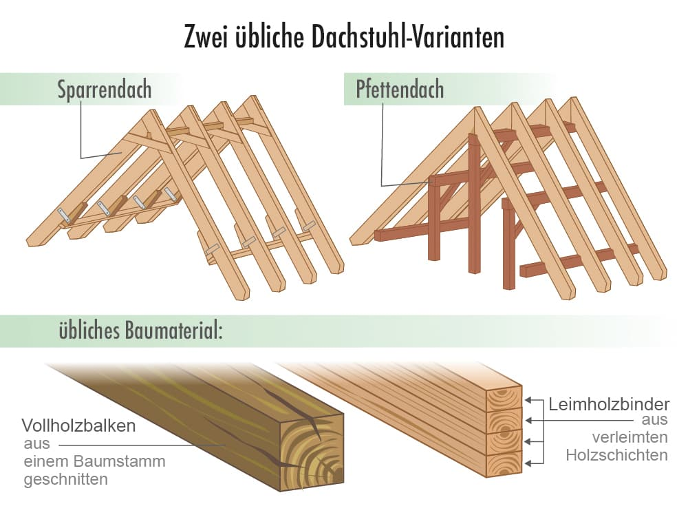 Zwei übliche Dachstuhl-Varianten: Das Pfettendach und das Sparrendach