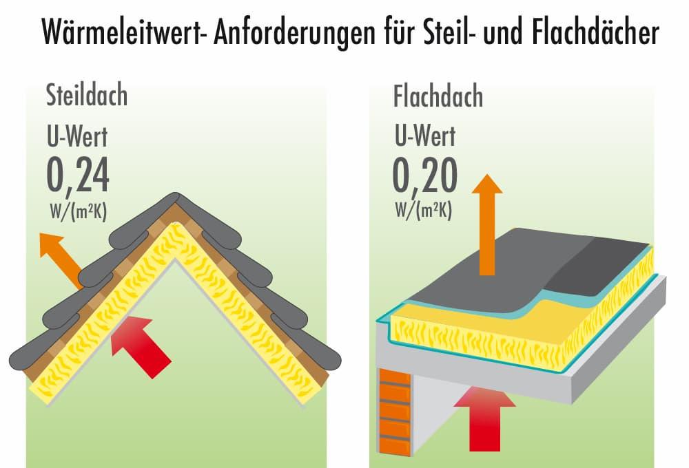 U-Wert Vorgaben für das Dach