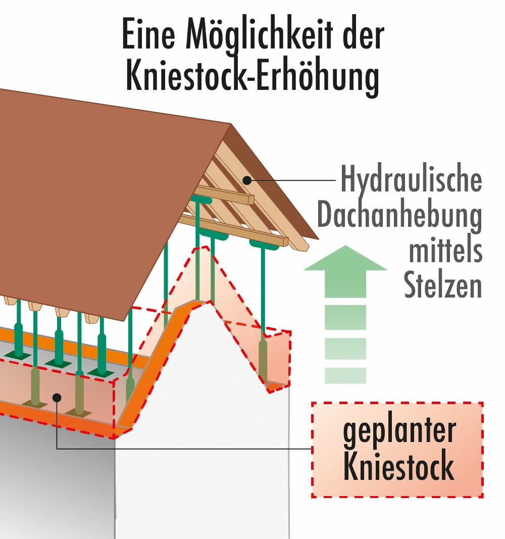 Hydraulische Dachanhebung mittels Stützen