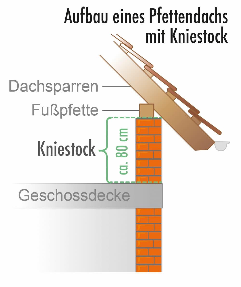 Aufbau eines Pfettendachs mit Kniestock