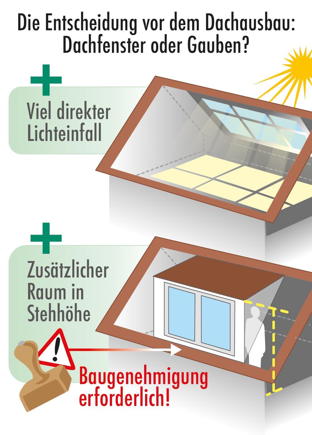 Dachfenster oder Dachgaube?