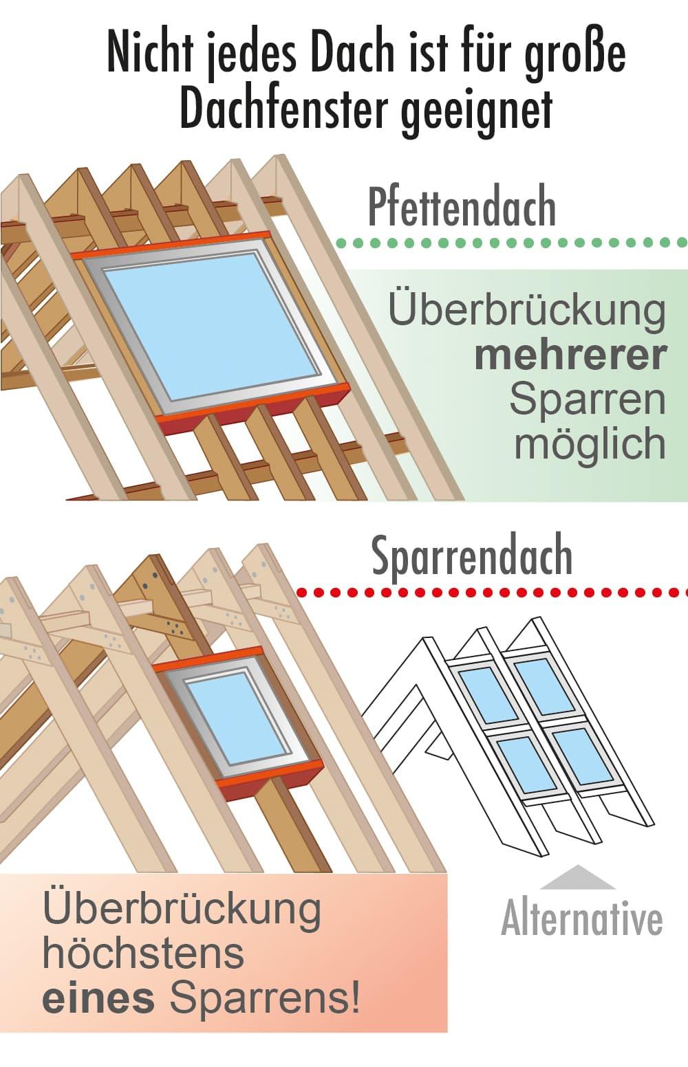 Der Einbau großer Dachflfächenfenster ist beim Pfettendach einfacher als beim Sparrendach