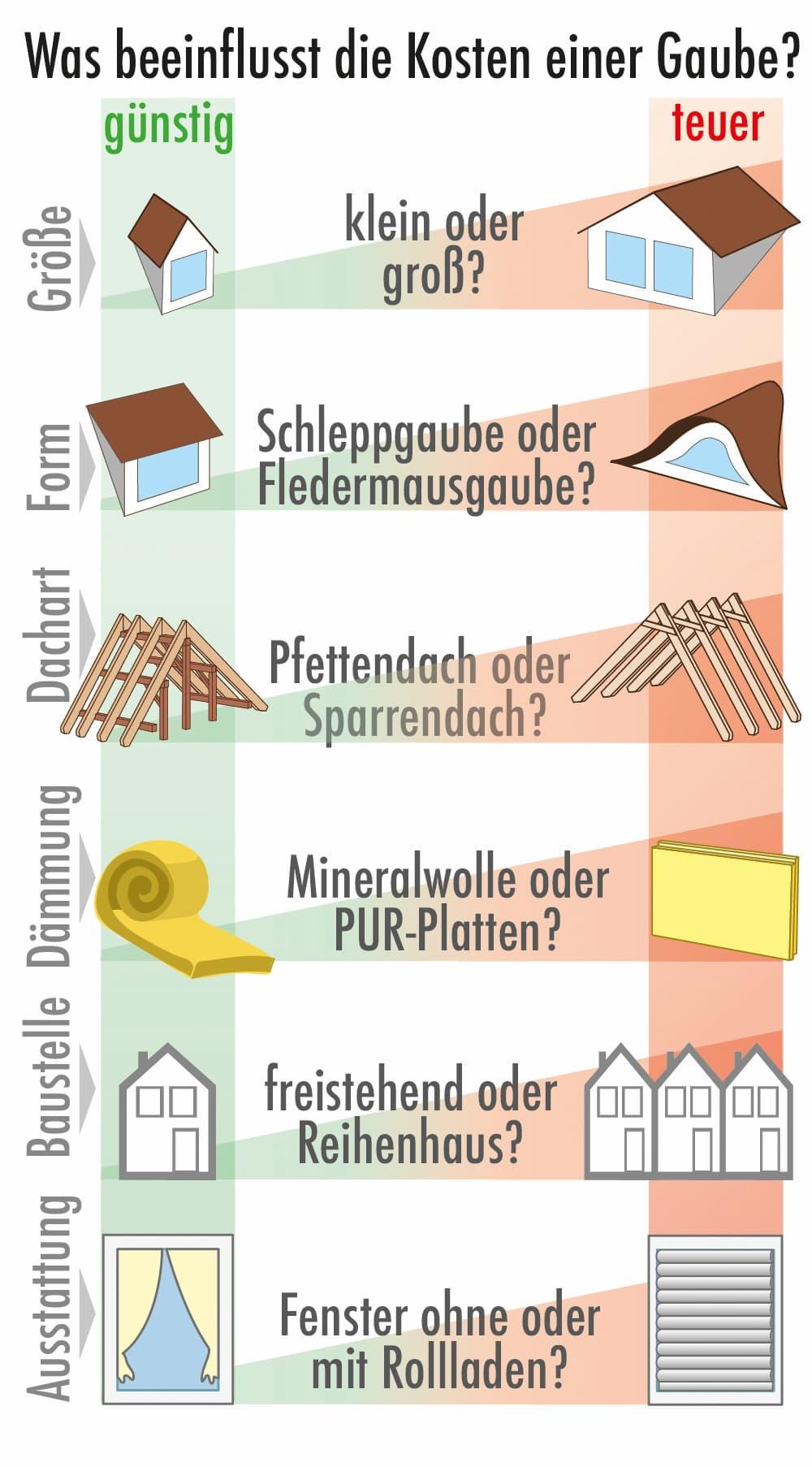 Was beeinflusst die Kosten für eine Dachgaube