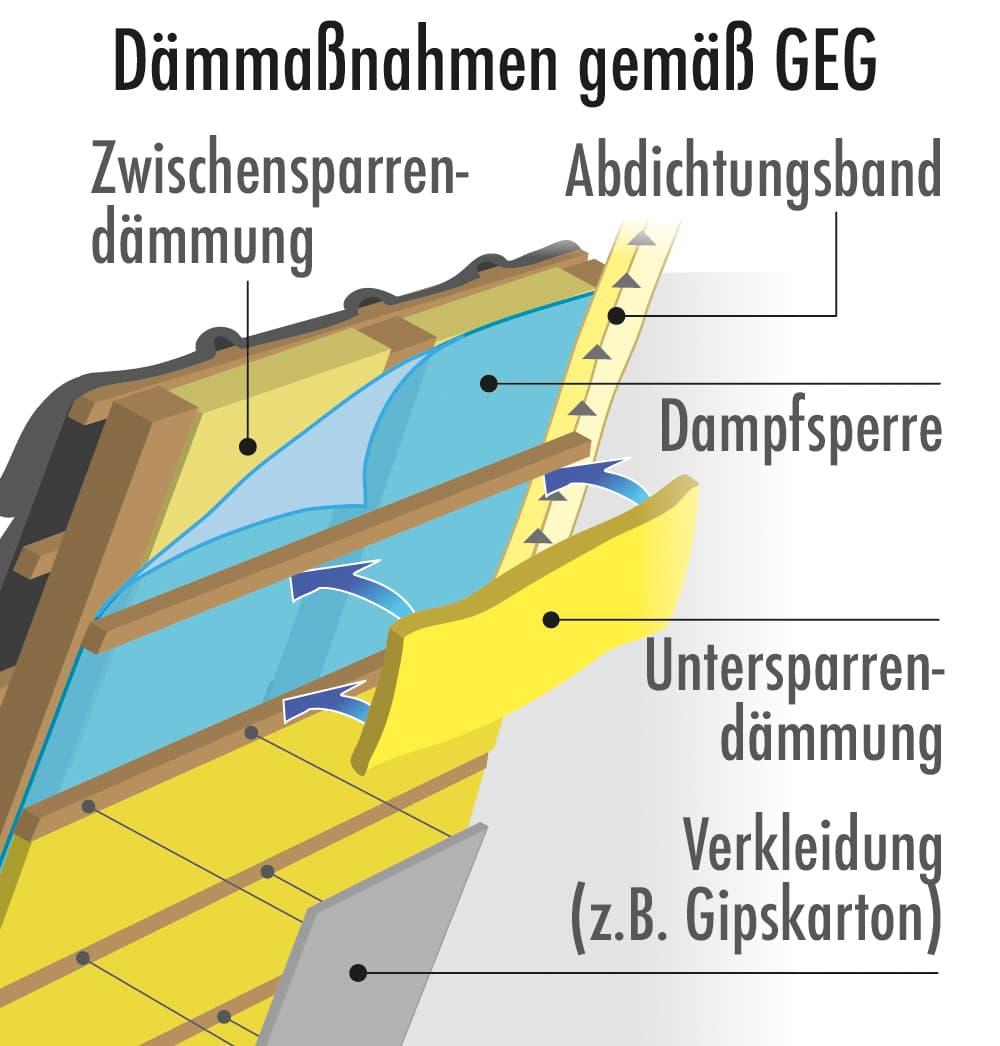Beim Innenausbau des Dachgeschosses ist eine Zwischen- und Untersparrendämmung am einfachsten zu realisieren