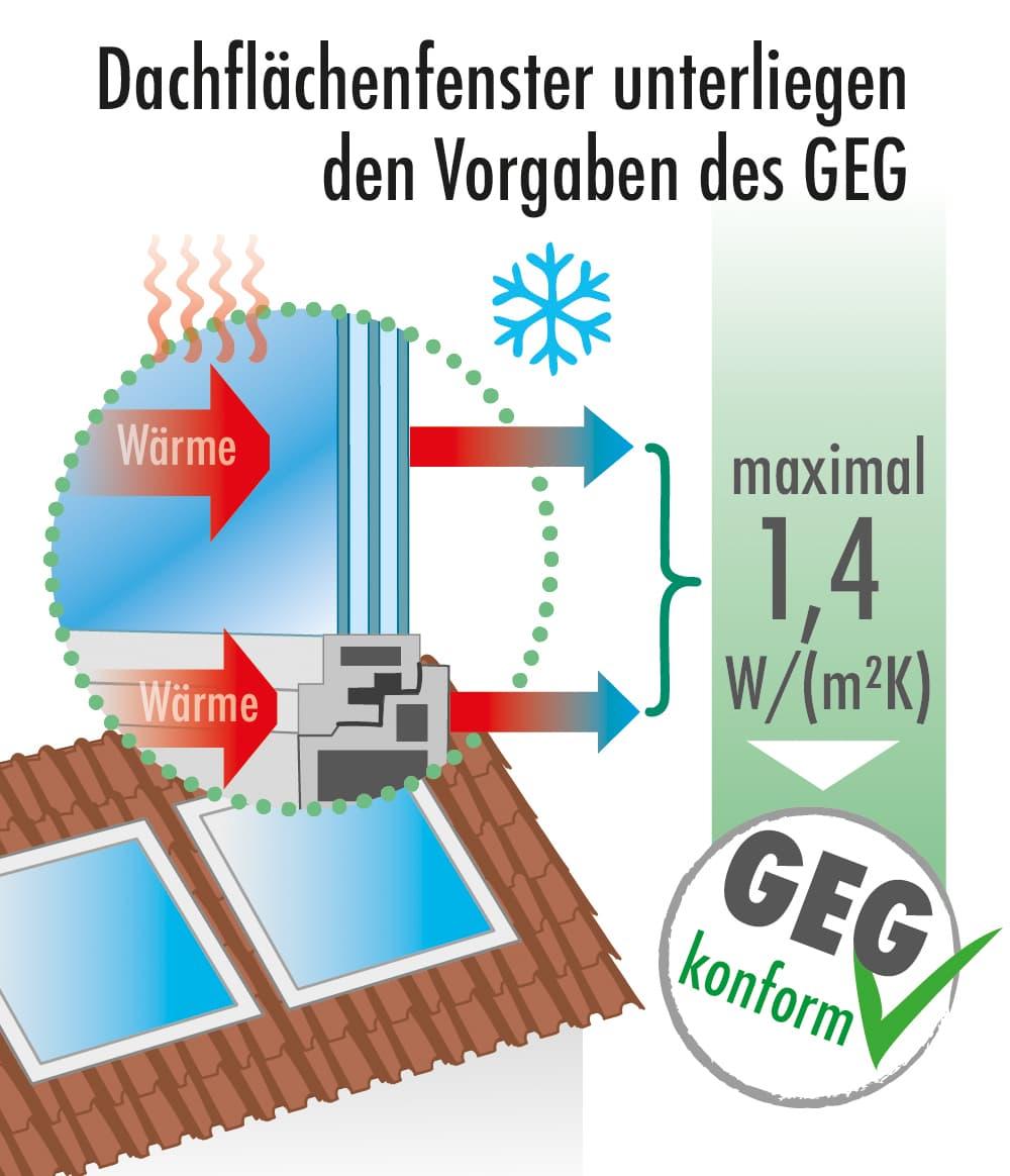 Dachfenster müssen energetisch den gesetzlichen Vorgaben genügen